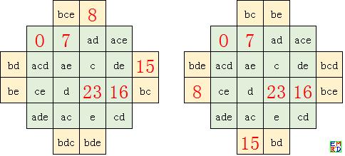 扩展幻方的二进制参数解